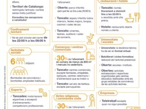 30/10/020 Mesures i restriccions per la COVID-19